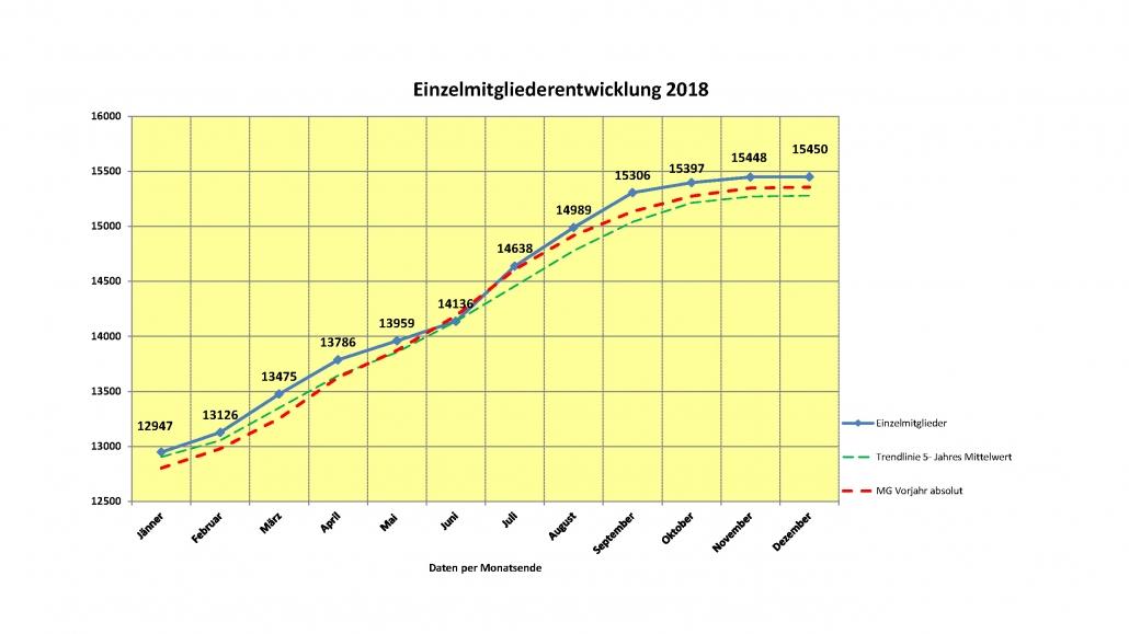 NOEPS Präsident KR Gerold Dautzenberg freut sich über die positive Entwicklung der Mitgliederzahlen. © NOEPS