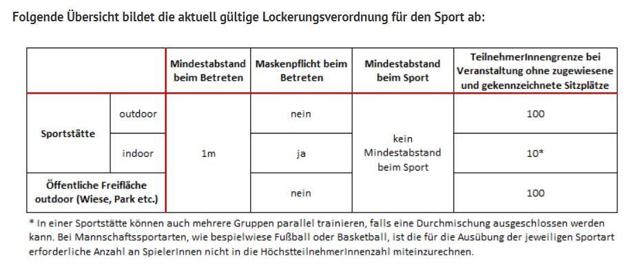 Quelle: https://www.sportaustria.at/de/schwerpunkte/mitgliederservice/informationen-zum-coronavirus/faq-coronakrise/