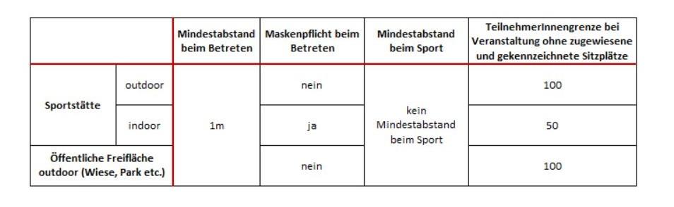 Quelle: Sport Austria https://www.sportaustria.at/de/schwerpunkte/mitgliederservice/informationen-zum-coronavirus/faq-coronakrise/